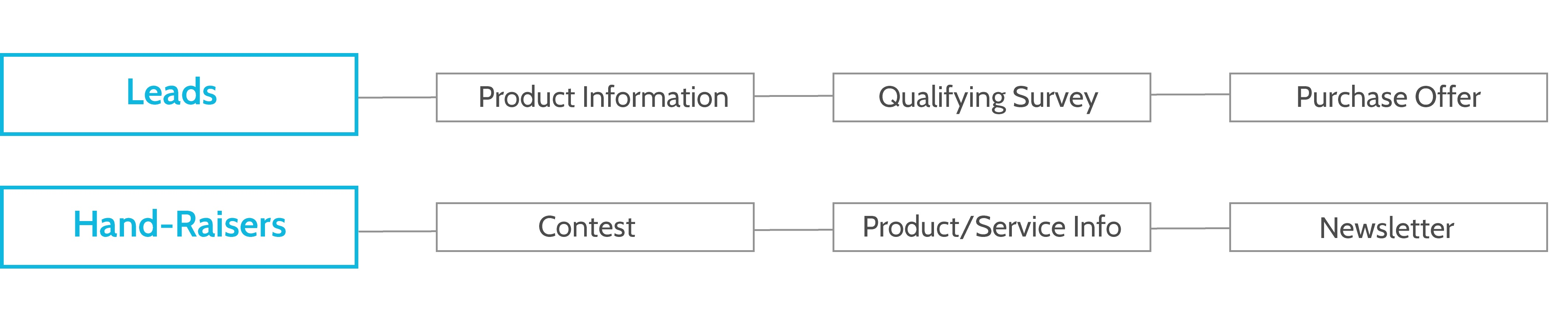 Example of a experiential customer journey