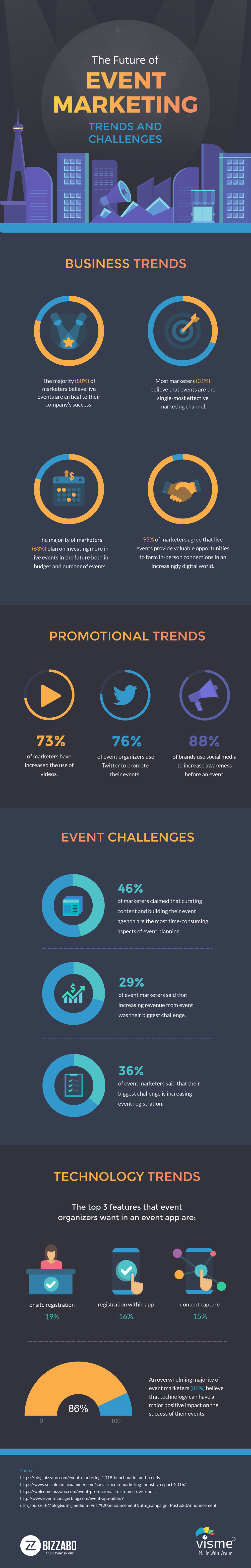 Event Marketing Trends and Challenges [Infographic]