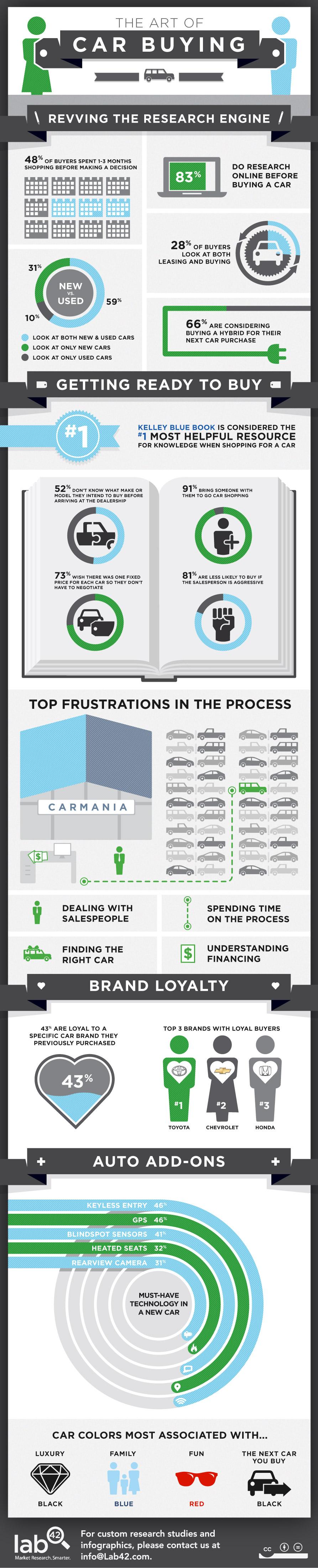 car-buying-process