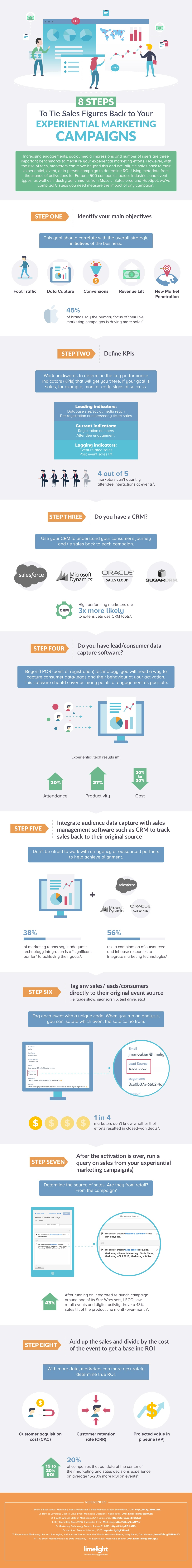 8 Steps to Tie Sales Figures Back To Your Experiential Marketing Campaign [Infographic]