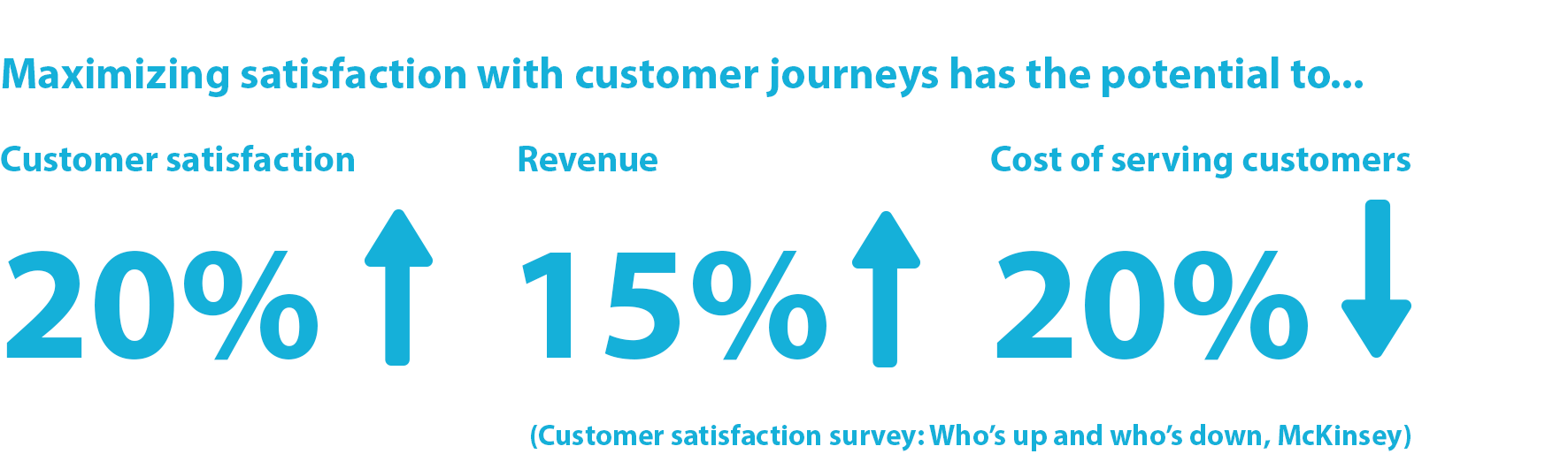 Statistic: Maximizing satisfaction with customer journeys has the potential not only to increase customer satisfaction by 20% but also to lift revenue by up to 15% while lowering the cost of serving customers by as much as 20%. (Customer satisfaction survey: Who's up and who's down, McKinsey)