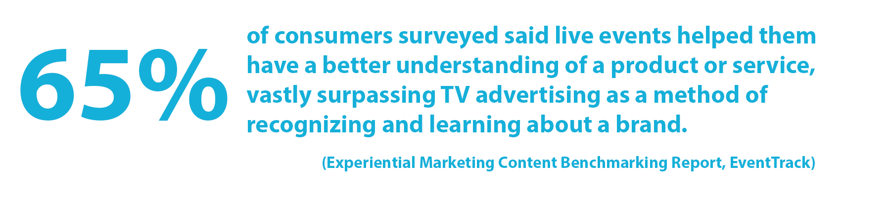 Statistic: 65% of the consumers surveyed said live events helped them have a better understanding of a product or service, vastly surpassing digital efforts and TV advertising as methods of recognizing and learning about a brand. (EventTrack)