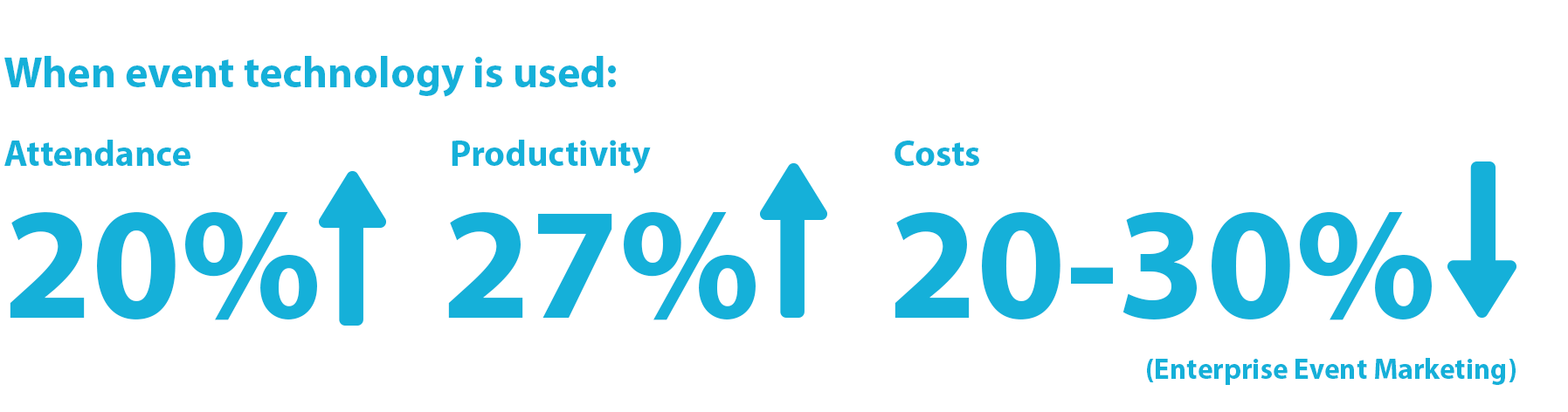 Statistic: Event technology can help increase event attendance by 20%, increase productivity by 27%, and decrease costs by 20-30%. (Enterprise Event Marketing)
