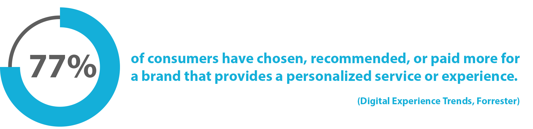 Statistic: 77% of consumers have chosen, recommended, or paid more for a brand that provides a personalized service or experience (Digital Experience Trends, Forrester)