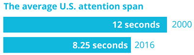 Graphic showing the average U.S. attention span