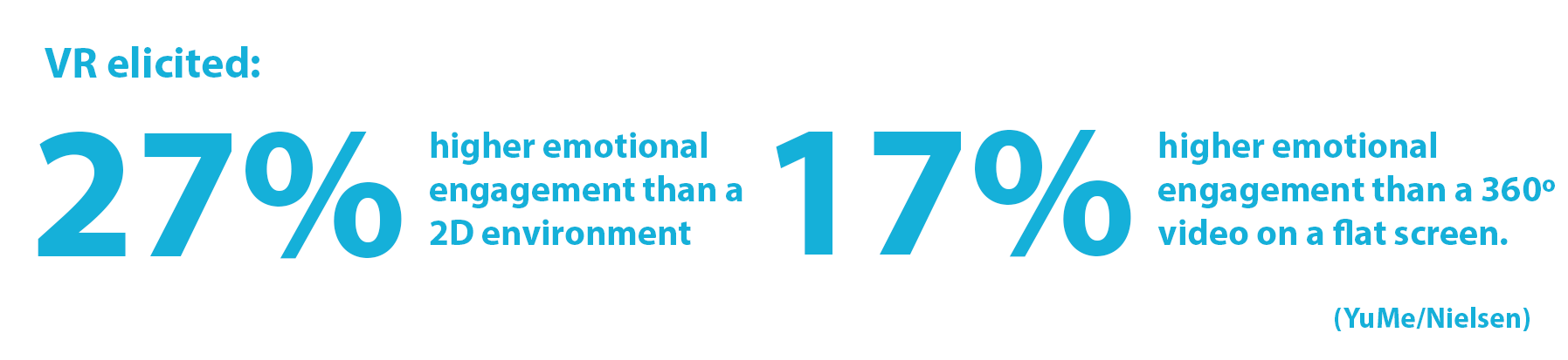 Statistic: VR elicited 27% higher emotional engagement than a 2D environment, and 17% higher emotional engagement than a 360-degree video on a flat screen (YuMe/Nielsen).