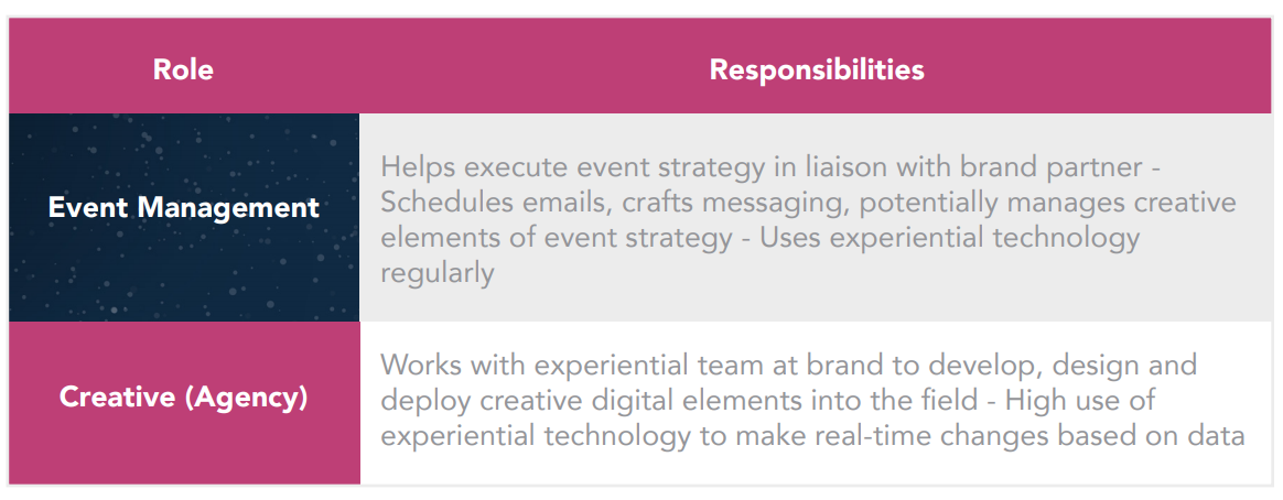 experiential-marketing-technology-people-2