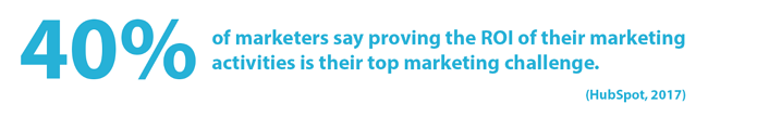 HubSpot quote: 40% of marketers say proving the ROI of their marketing activities is their top marketing challenge