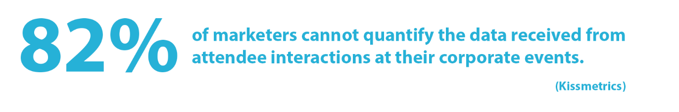 Kissmetrics quote: 82% of marketers cannot quantify the data received from attendee interactions at their corporate events