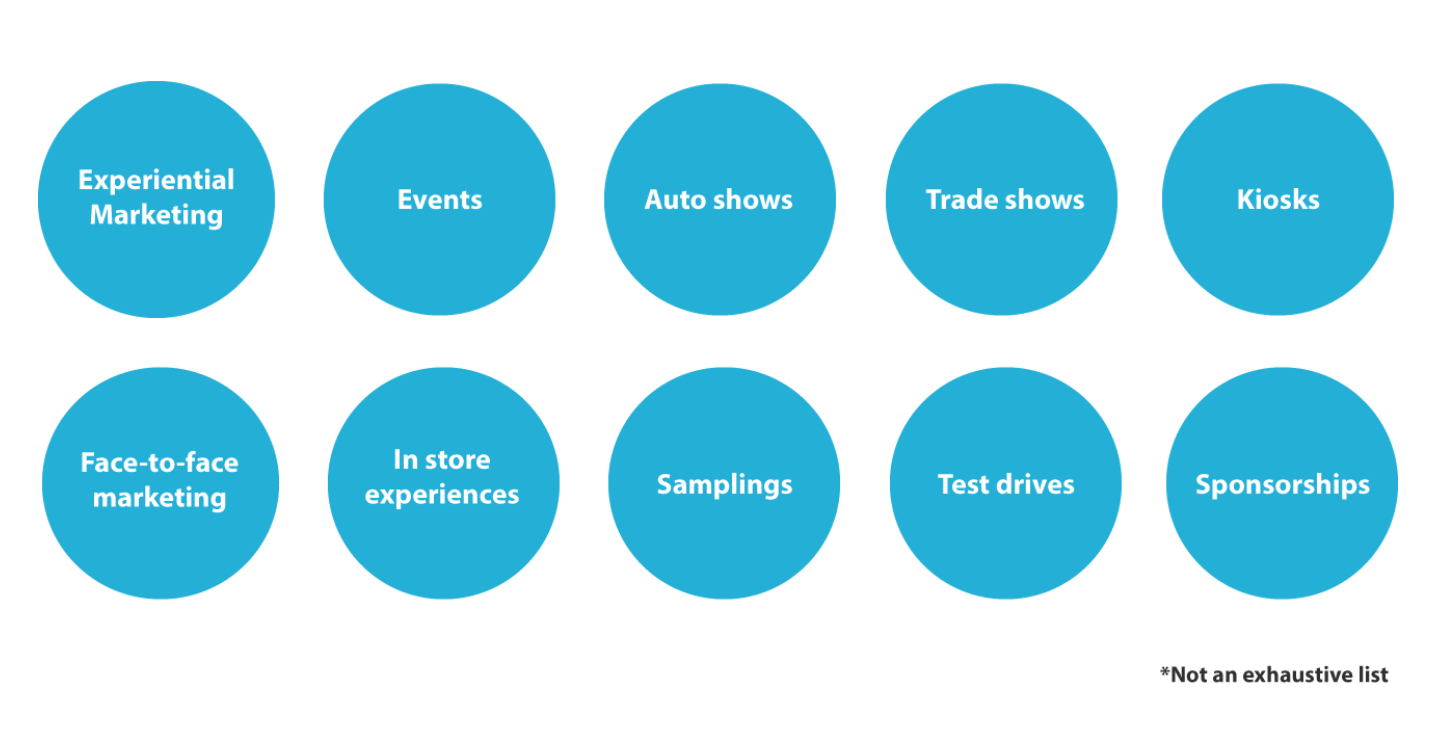 What is experiential marketing: list of examples