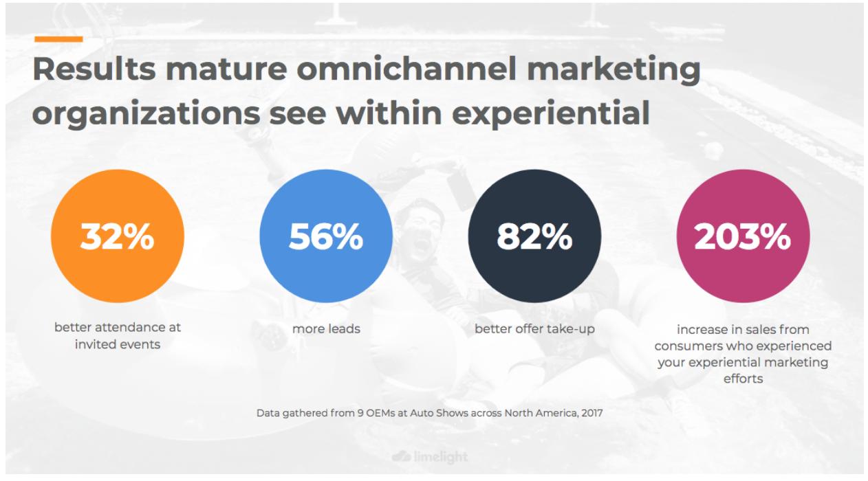 mature-marketing-omnichannel