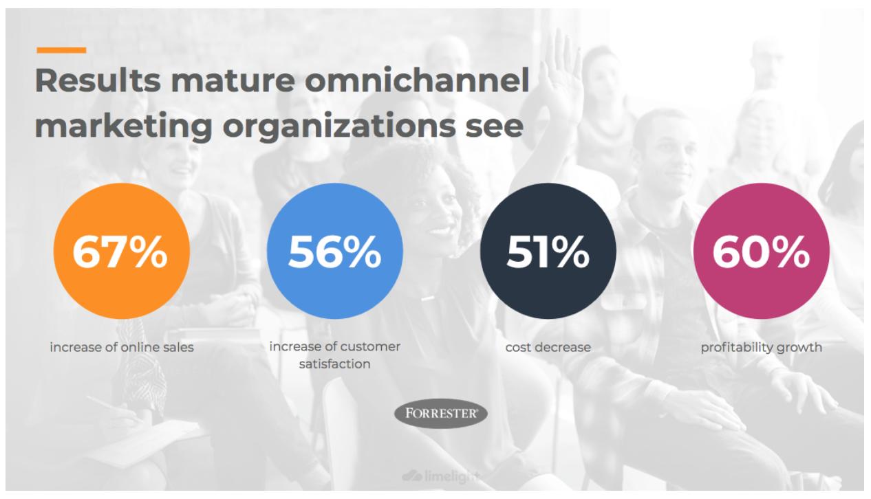 mature-marketing-omnichannel2